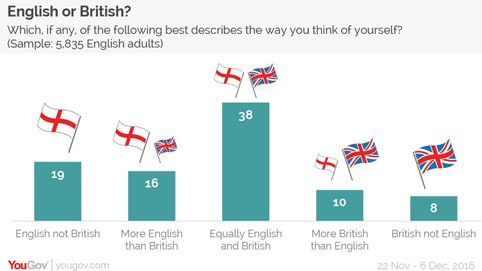 British or English