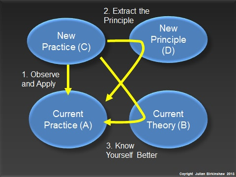 Three different ways to learn from new management practices