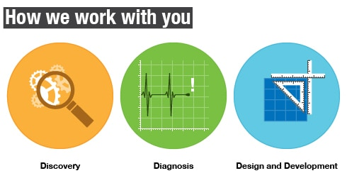 How we work with you. Discovery, Diagnosis, Design and Development