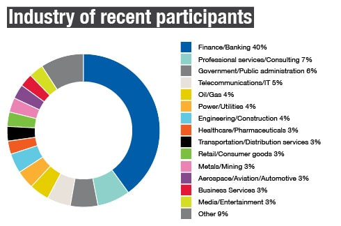 Industry of recent participants