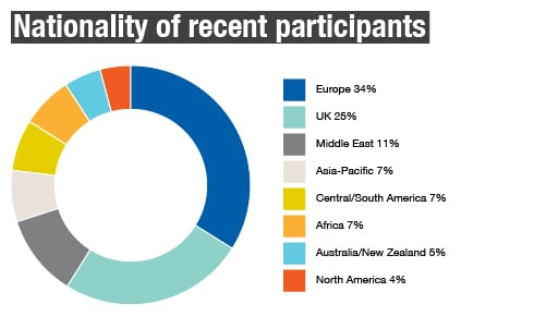 Nationality of recent participants