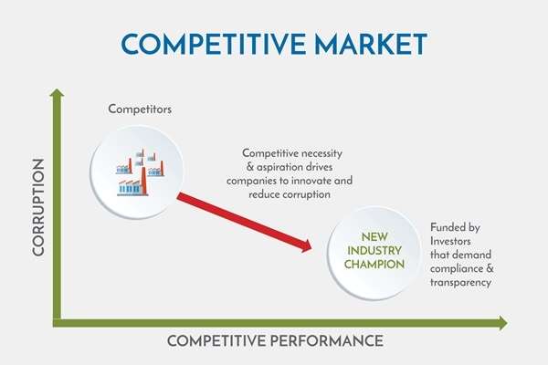 Competitive market1