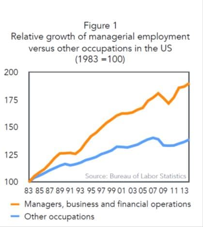 managerial-employment-graphic