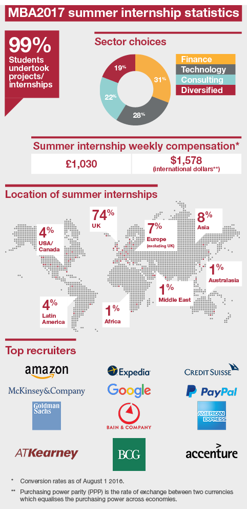 Internship stats graphic