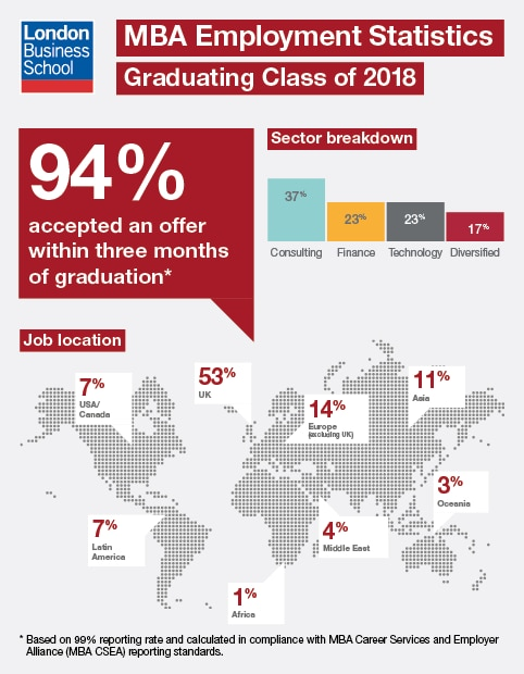 MBA Employment Report 2018 Graphic