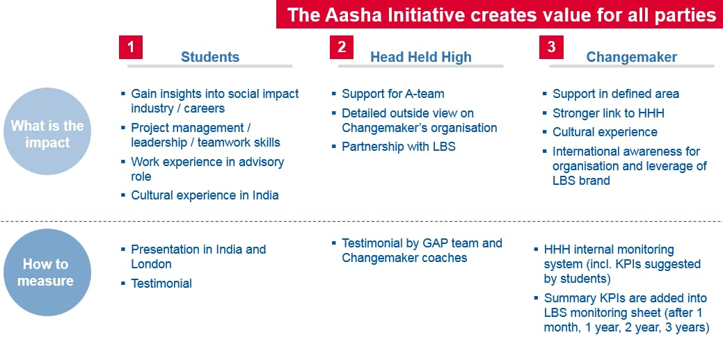 aasha initiative impact